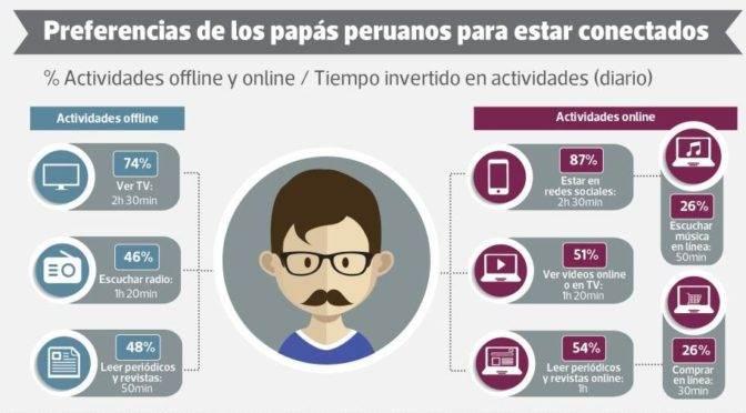 Estudio de padres en Perú: pasan más tiempo en Facebook que viendo tele