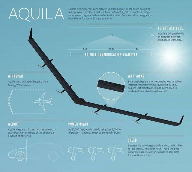 aquila-dron-facebook-caracteristicas