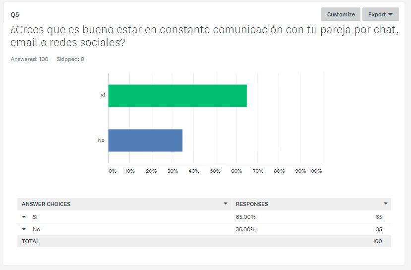 encuesta comunicación digital de parejas (5)