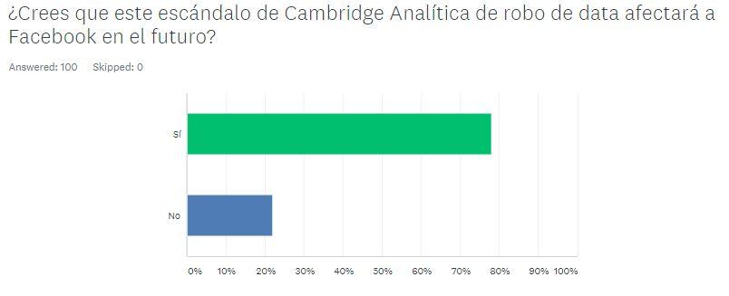 Encuesta Redes Sociales República Dominicana (10)