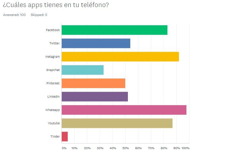 Encuesta Redes Sociales República Dominicana (5)