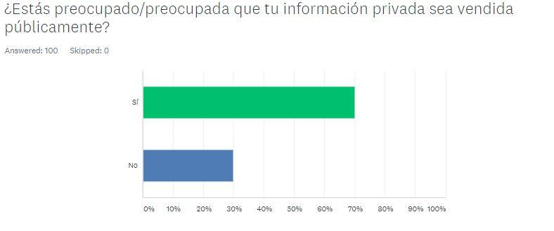 Encuesta Redes Sociales República Dominicana (9)
