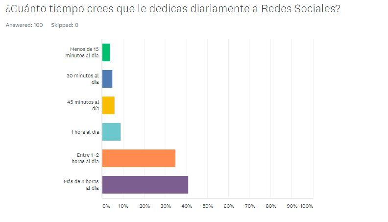 Encuesta Redes Sociales República Dominicana (2)