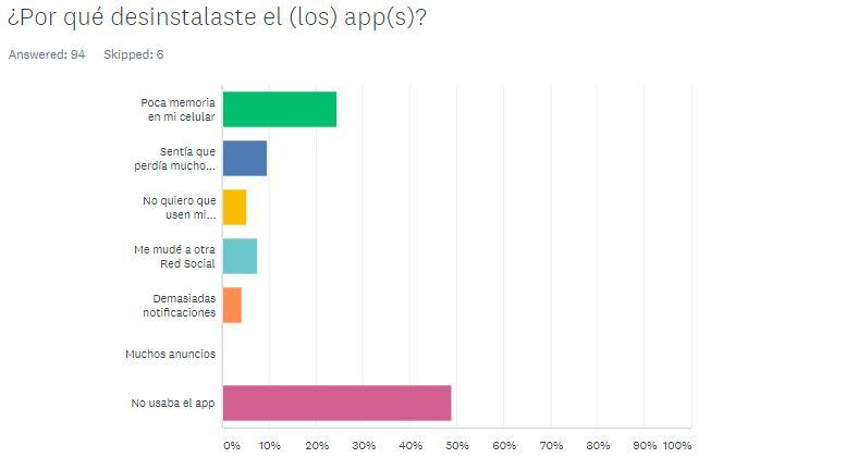 Encuesta Redes Sociales República Dominicana (7)