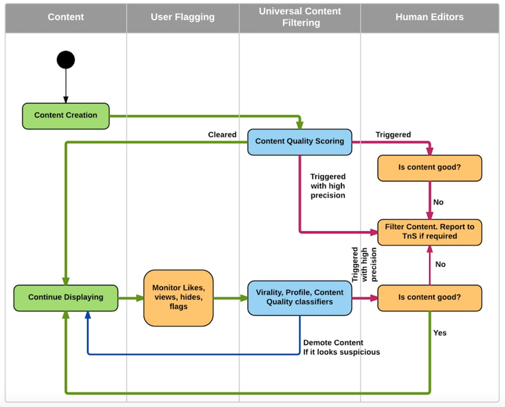 algoritmo de linkedin diagrama